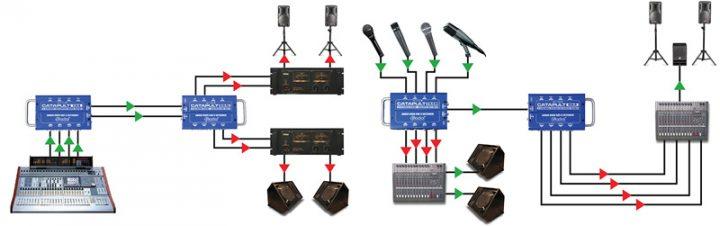 Configurations avec respectivement TX4/RX4L et TX4M/RX4